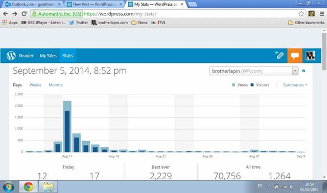 Blog stats August 11 2014