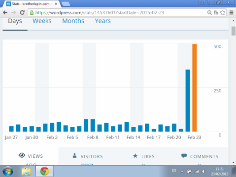 The Fr Thomas Rosica effect on blog hits